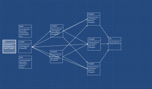 Branching layout of passages in the Twine example, Stupid Story